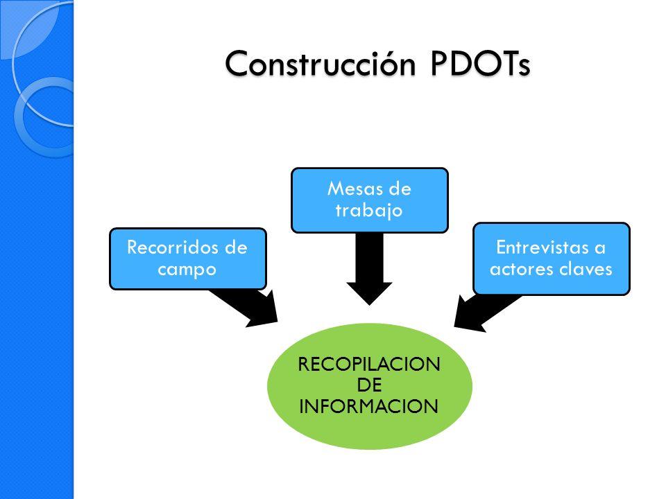 Construcción PDOTs Recorridos de campo Mesas de trabajo