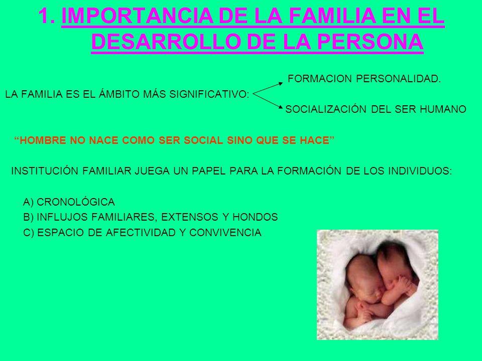 1. IMPORTANCIA DE LA FAMILIA EN EL DESARROLLO DE LA PERSONA