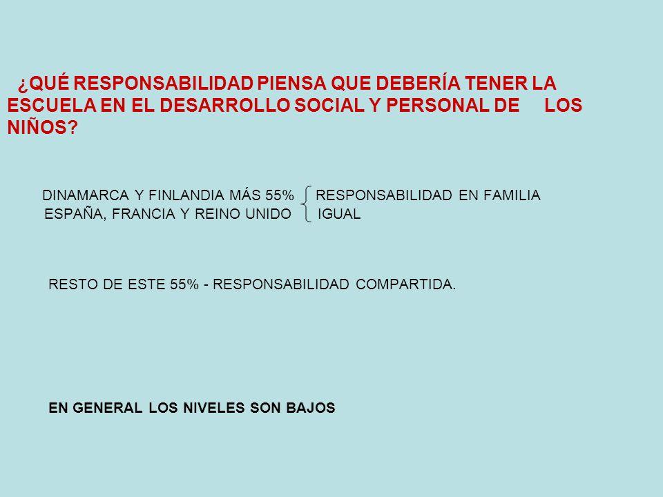 ¿QUÉ RESPONSABILIDAD PIENSA QUE DEBERÍA TENER LA ESCUELA EN EL DESARROLLO SOCIAL Y PERSONAL DE LOS NIÑOS.