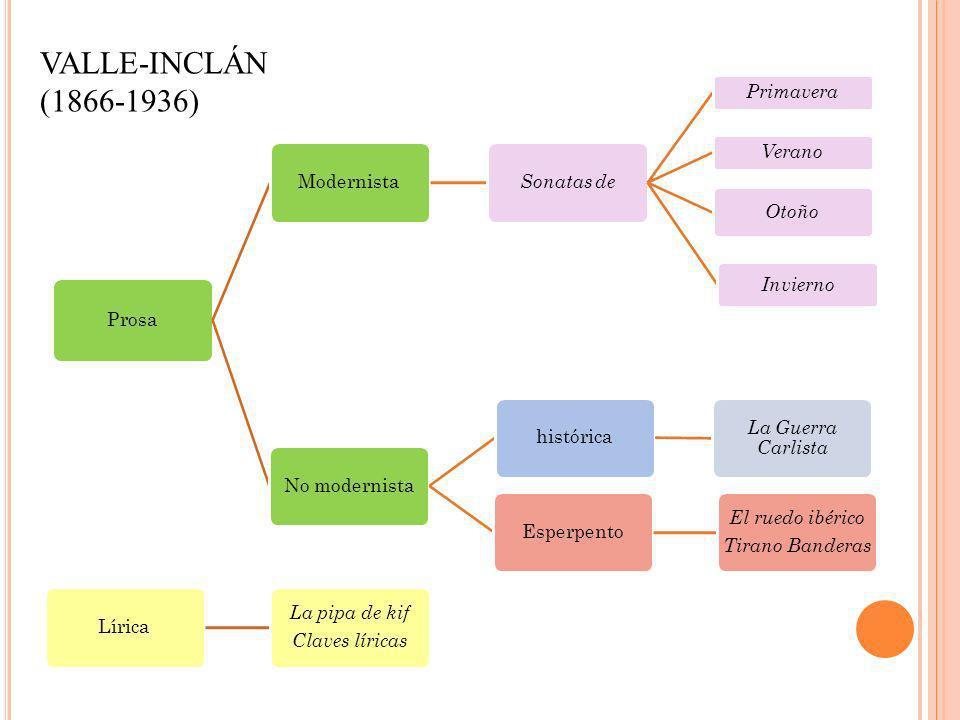 VALLE-INCLÁN (1866-1936) Lírica Claves líricas La pipa de kif Prosa