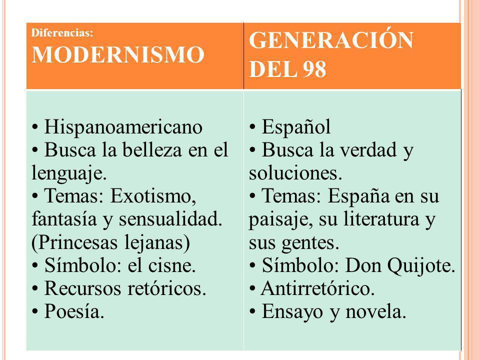 GENERACIÓN DEL 98 Hispanoamericano Busca la belleza en el lenguaje.