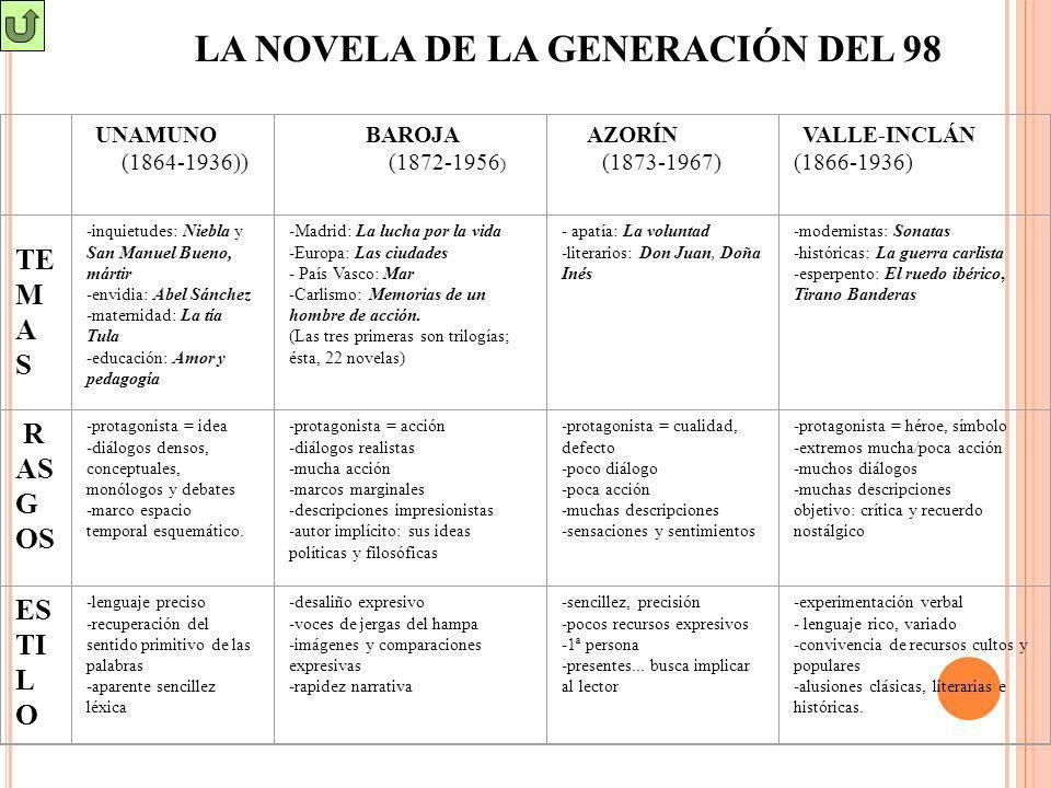 LA NOVELA DE LA GENERACIÓN DEL 98