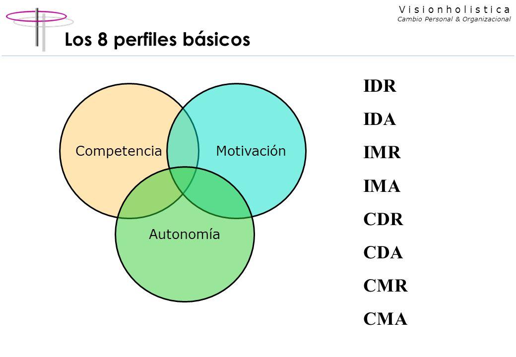 Los 8 perfiles básicos IDR IDA IMR IMA CDR CDA CMR CMA Competencia