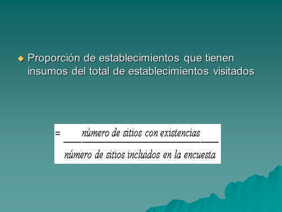 Proporción de establecimientos que tienen insumos del total de establecimientos visitados