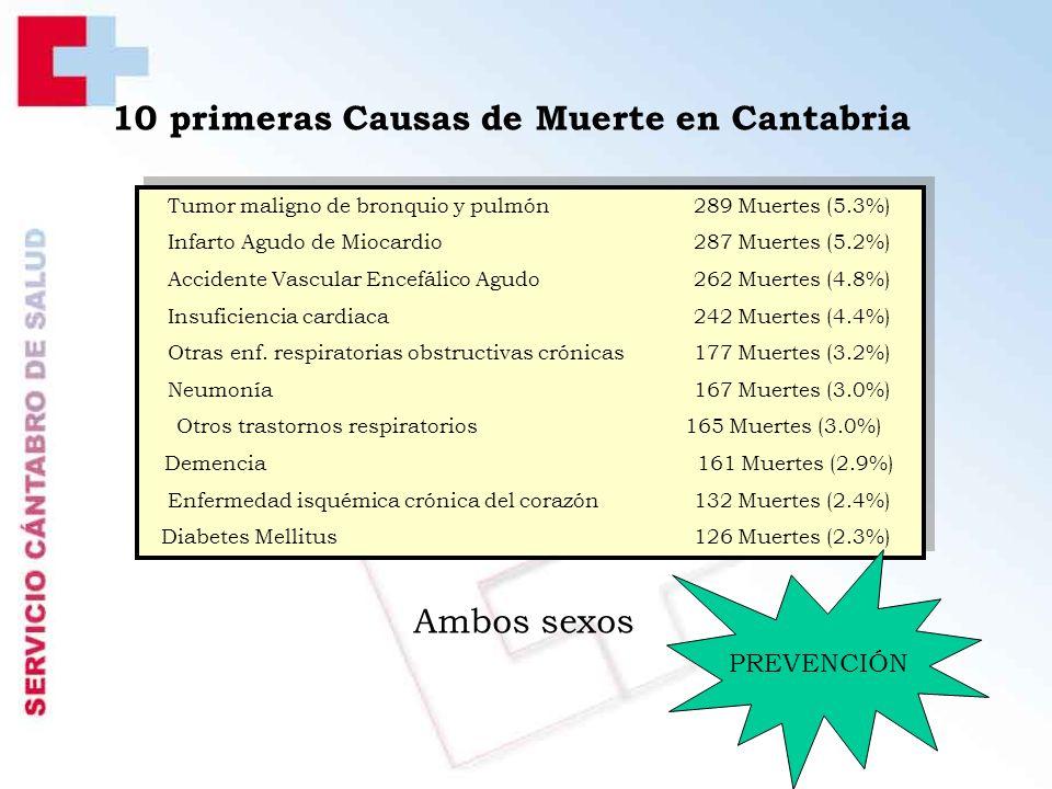 10 primeras Causas de Muerte en Cantabria