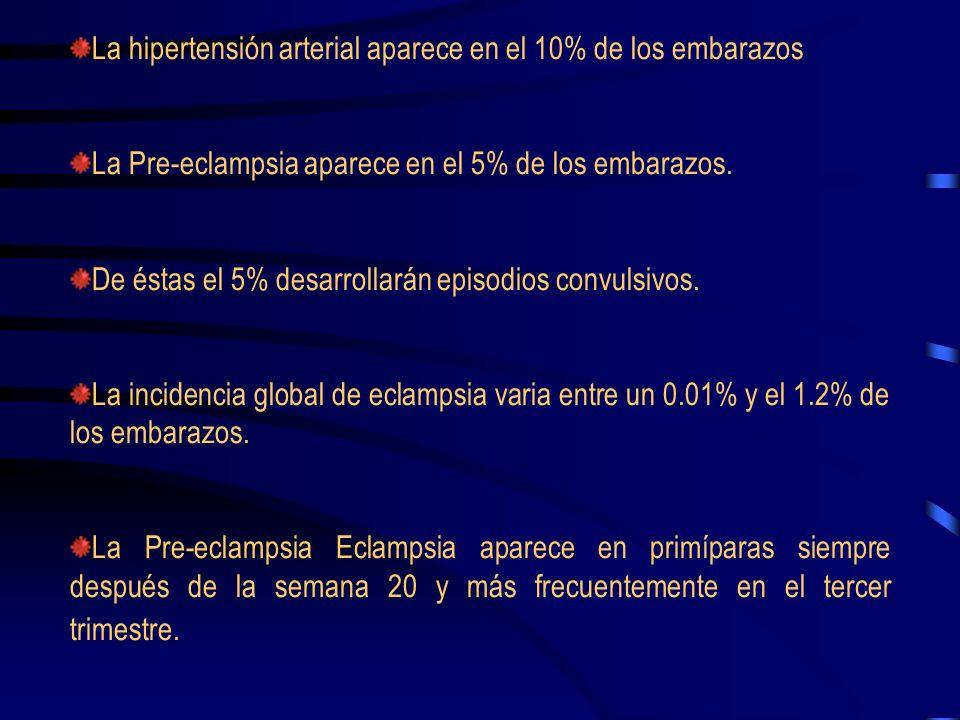 La hipertensión arterial aparece en el 10% de los embarazos