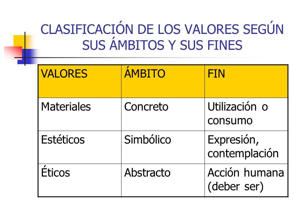 CLASIFICACIÓN DE LOS VALORES SEGÚN SUS ÁMBITOS Y SUS FINES