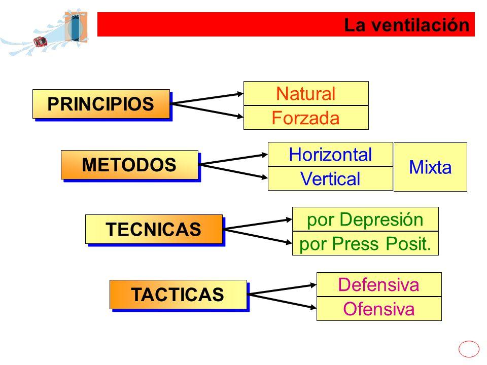 La ventilación Natural. PRINCIPIOS. Forzada. Horizontal. Mixta. METODOS. Vertical. por Depresión.