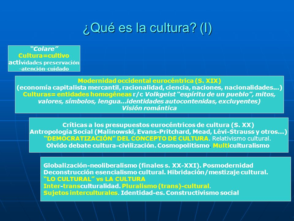 ¿Qué es la cultura (I) Colare Cultura=cultivo