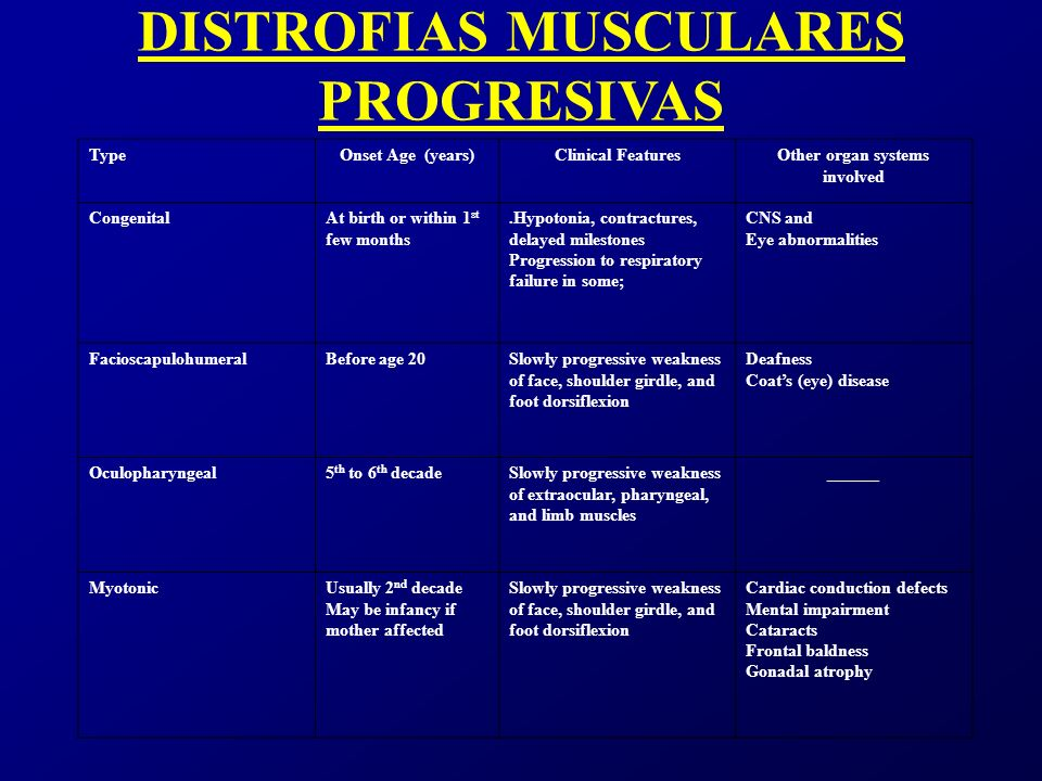 DISTROFIAS MUSCULARES PROGRESIVAS Other organ systems involved