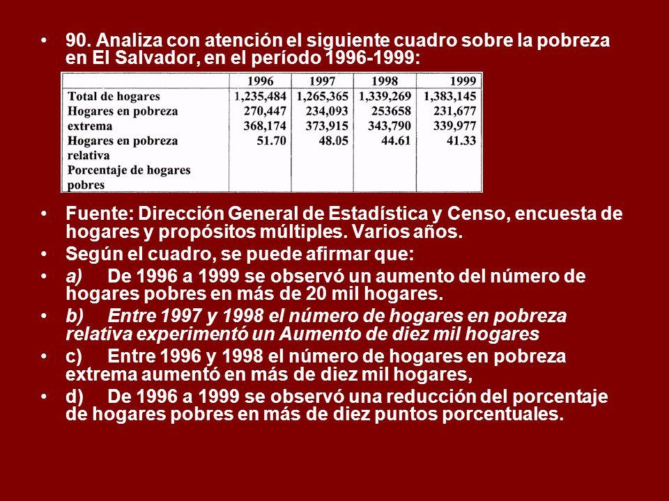 90. Analiza con atención el siguiente cuadro sobre la pobreza en El Salvador, en el período 1996-1999:
