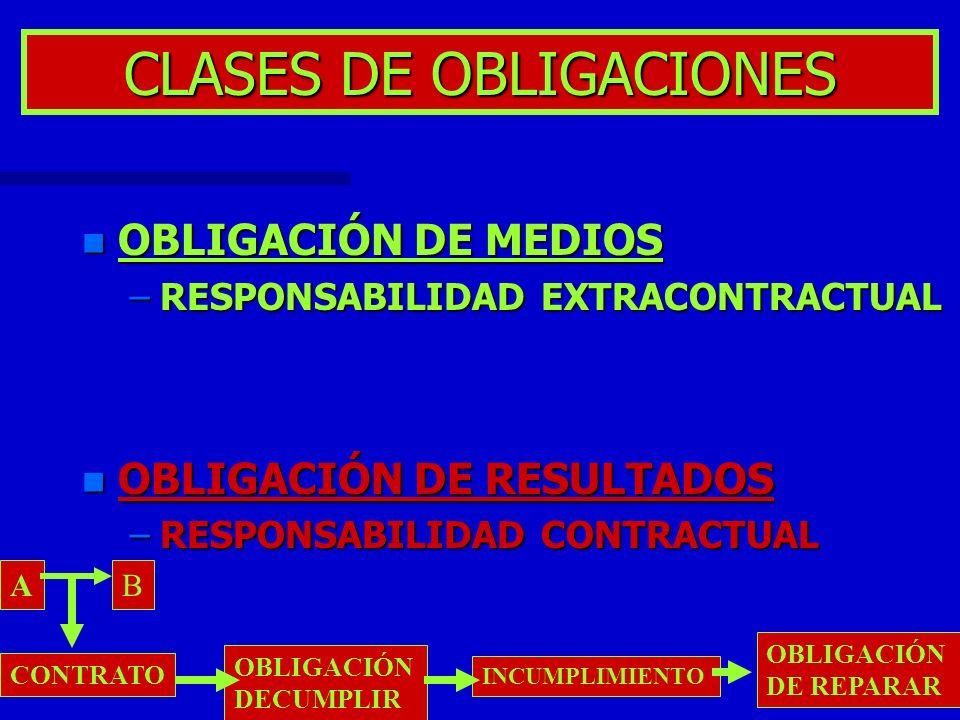CLASES DE OBLIGACIONES