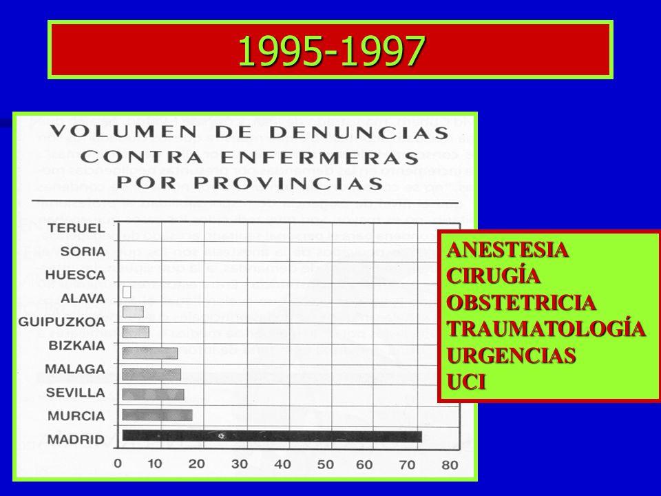 1995-1997 ANESTESIA CIRUGÍA OBSTETRICIA TRAUMATOLOGÍA URGENCIAS UCI