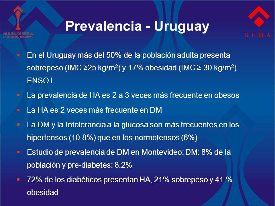 Prevalencia - Uruguay S U H A.