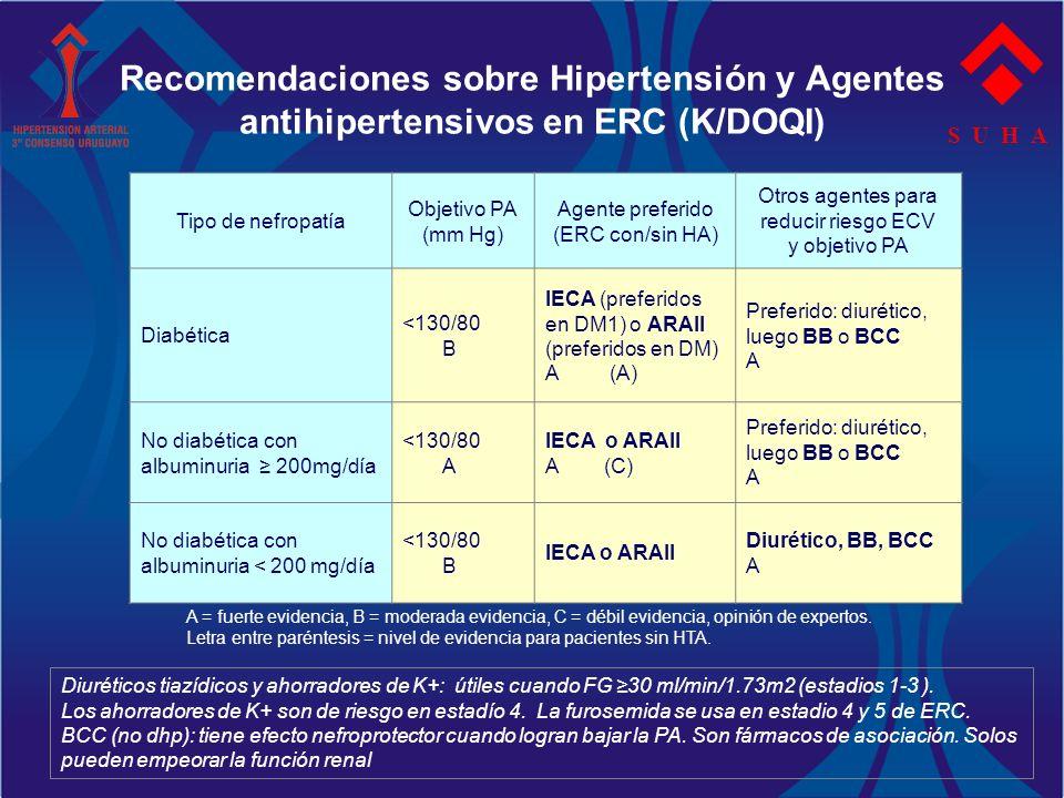 Recomendaciones sobre Hipertensión y Agentes antihipertensivos en ERC (K/DOQI)