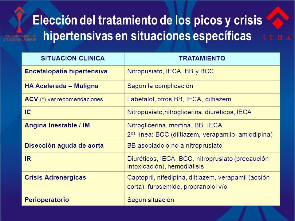 Elección del tratamiento de los picos y crisis hipertensivas en situaciones específicas