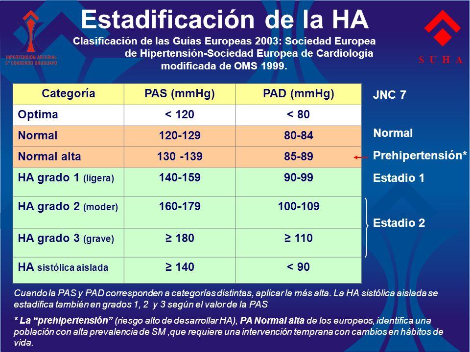 Estadificación de la HA Clasificación de las Guías Europeas 2003: Sociedad Europea de Hipertensión-Sociedad Europea de Cardiología modificada de OMS 1999.