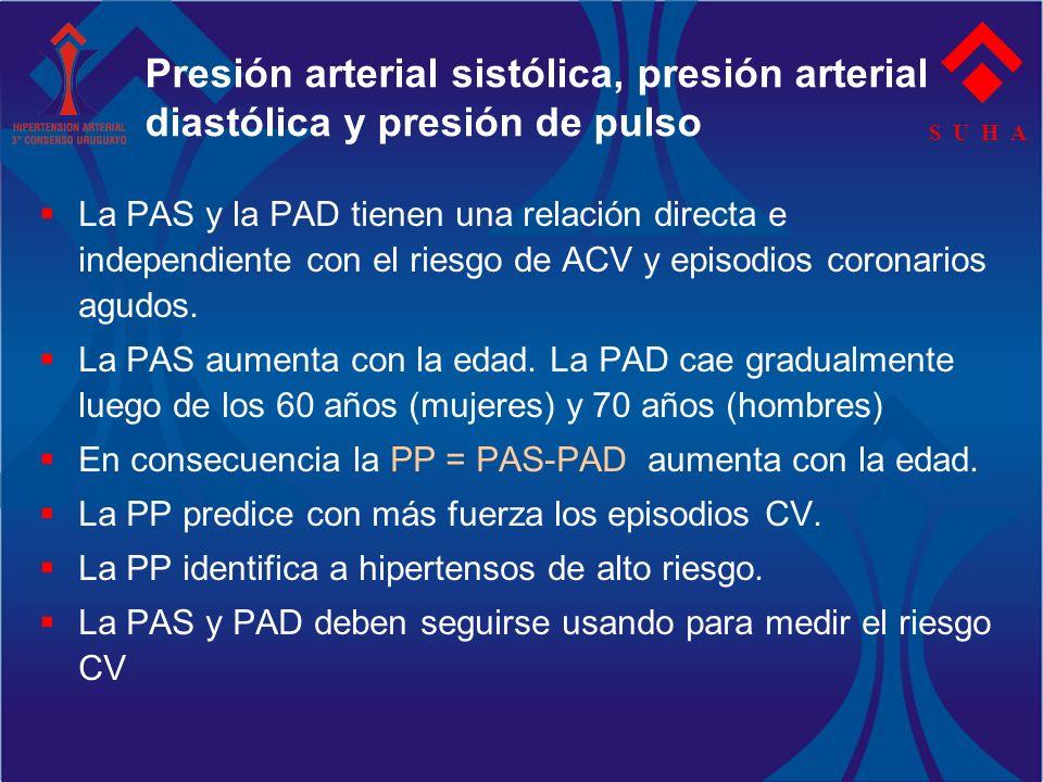 Presión arterial sistólica, presión arterial diastólica y presión de pulso