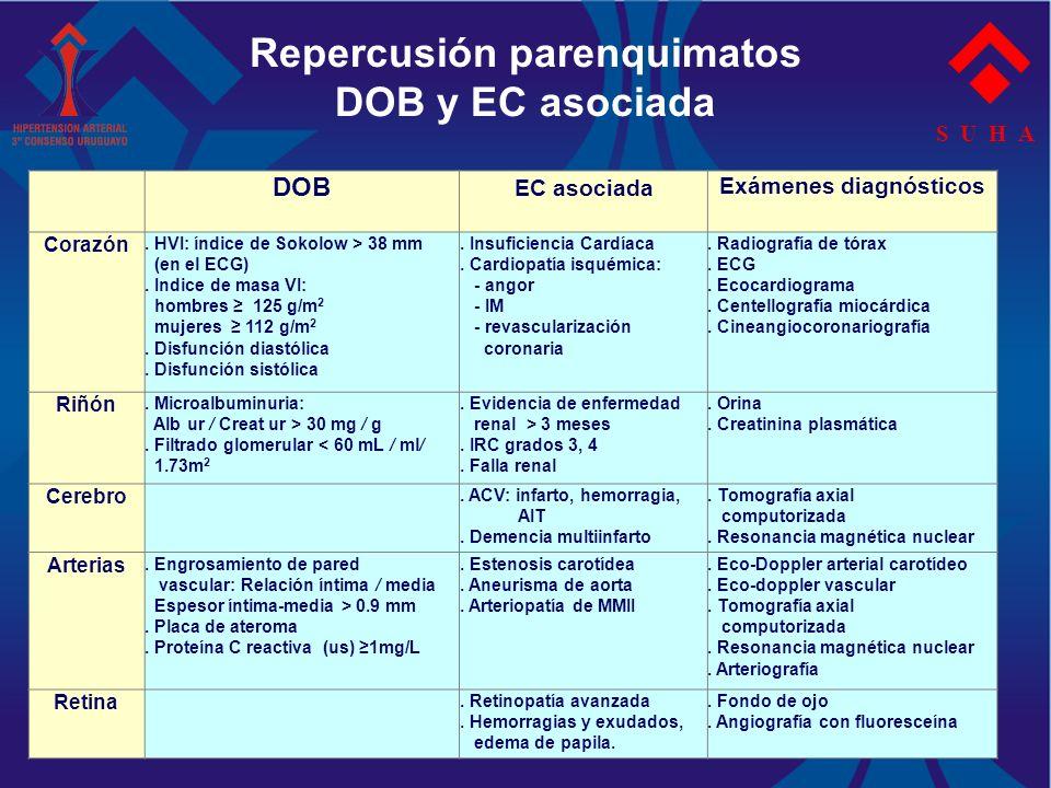 Repercusión parenquimatos DOB y EC asociada