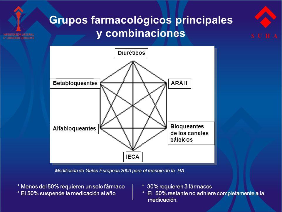 Grupos farmacológicos principales y combinaciones