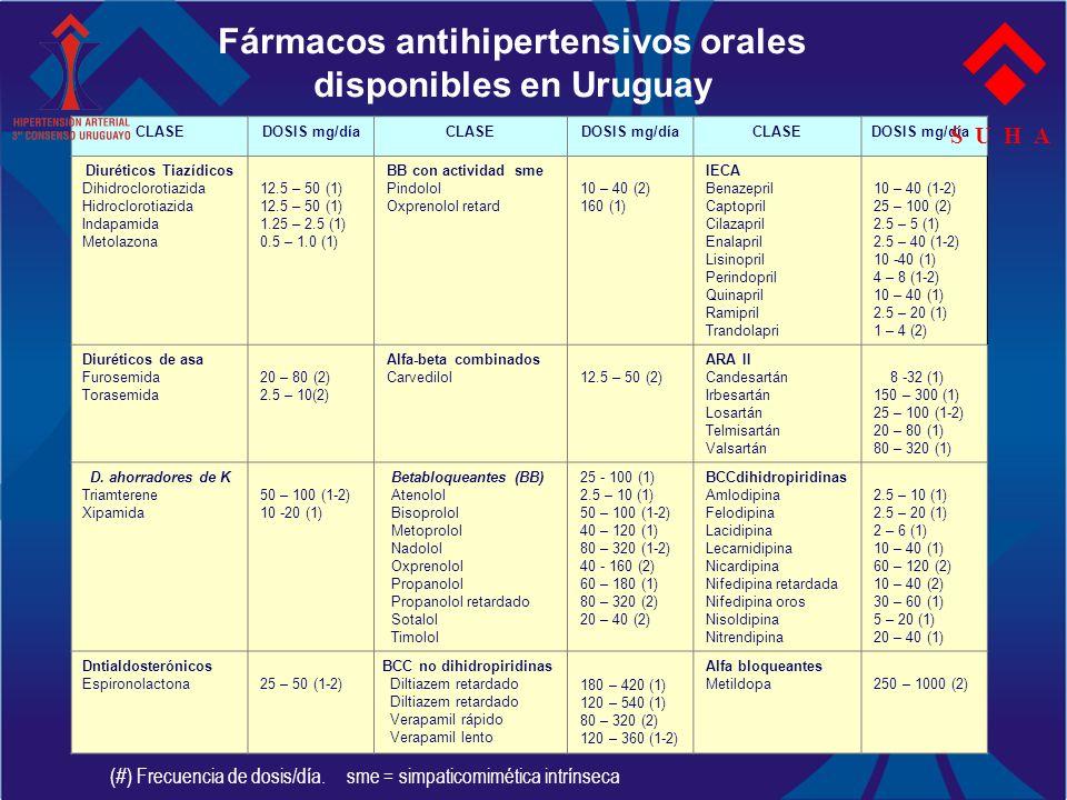 Fármacos antihipertensivos orales disponibles en Uruguay