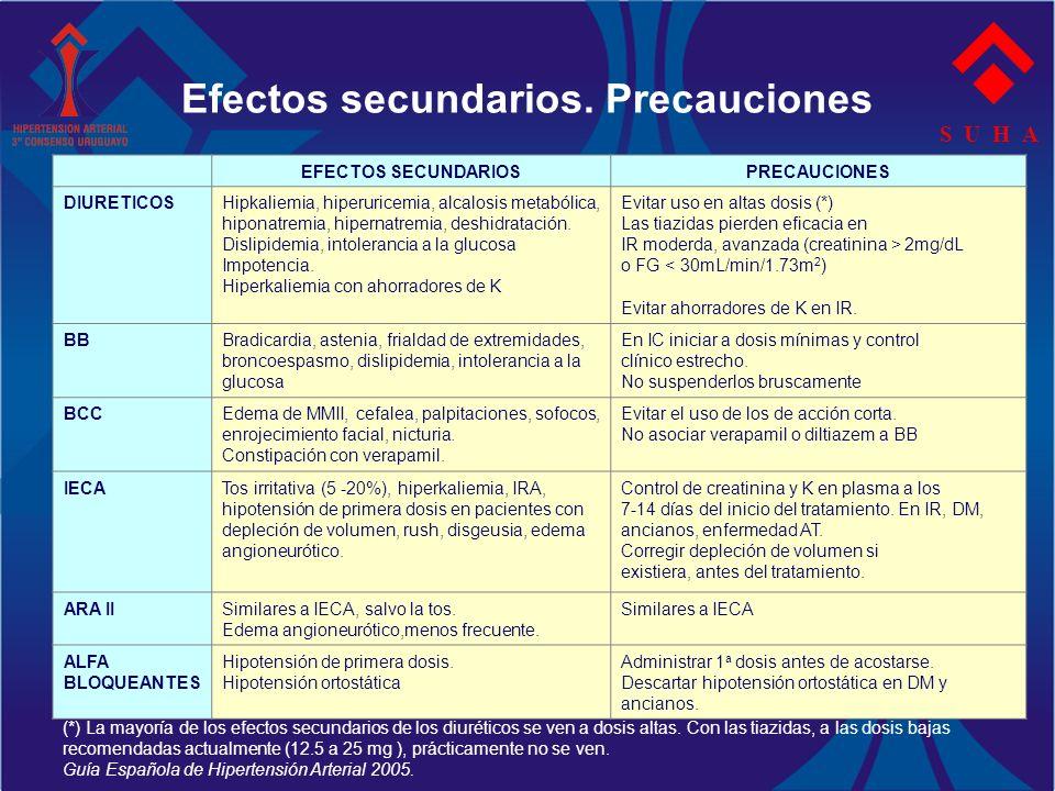 Efectos secundarios. Precauciones