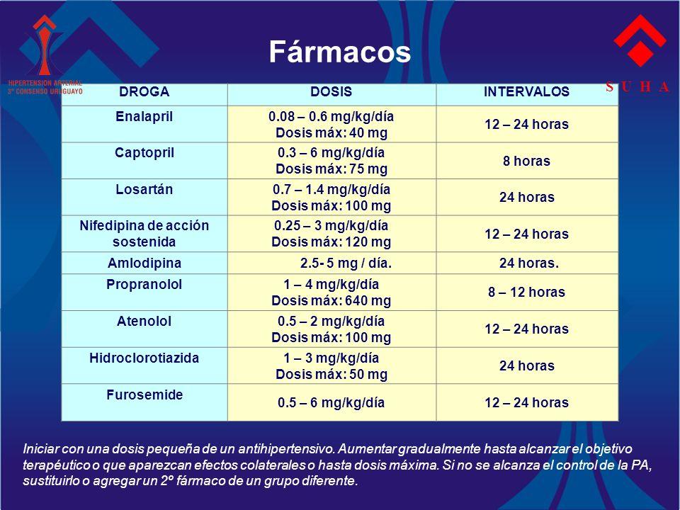 Fármacos S U H A DROGA DOSIS INTERVALOS Enalapril 0.08 – 0.6 mg/kg/día