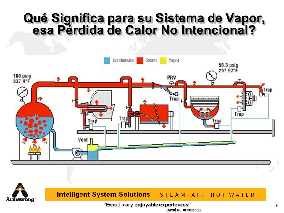 Qué Significa para su Sistema de Vapor, esa Pérdida de Calor No Intencional