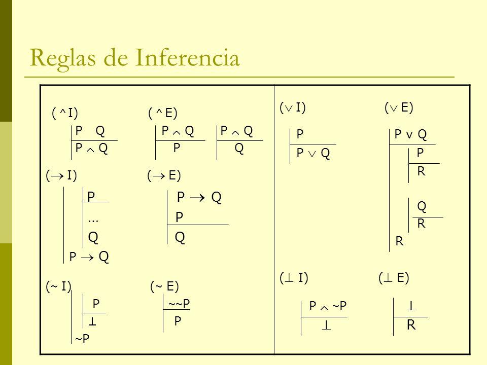 Reglas de Inferencia (  I) (  E) … P Q Q P  Q  R ( I) ( E)