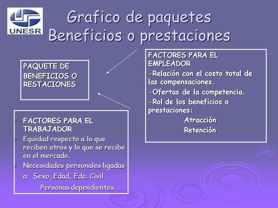 Grafico de paquetes Beneficios o prestaciones