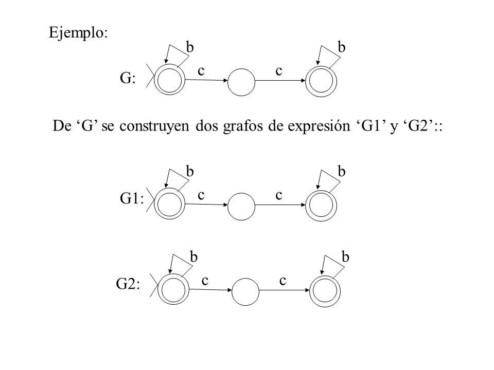 Ejemplo: b c G: De 'G' se construyen dos grafos de expresión 'G1' y 'G2':: b c G1: b c G2: