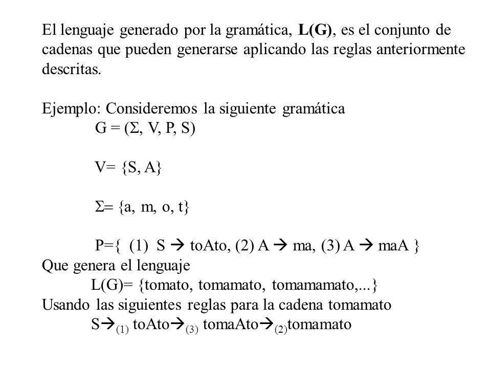 El lenguaje generado por la gramática, L(G), es el conjunto de