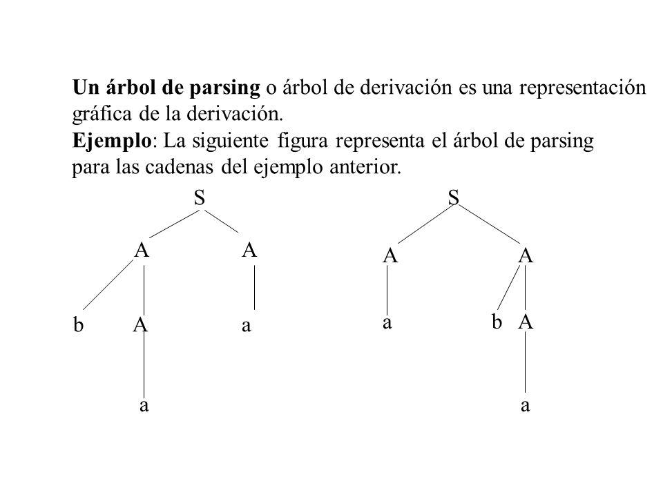 Un árbol de parsing o árbol de derivación es una representación