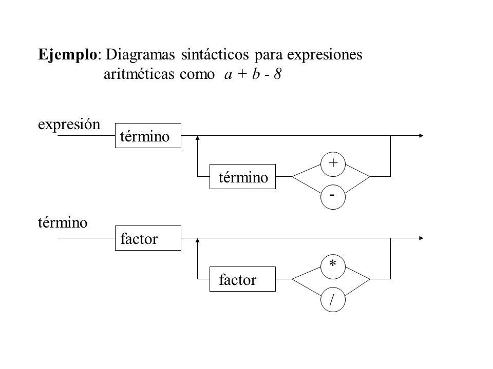 Ejemplo: Diagramas sintácticos para expresiones