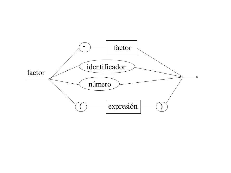 - factor identificador factor número ( expresión )