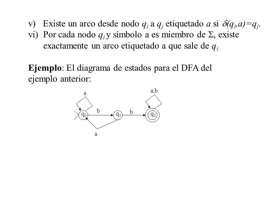 v) Existe un arco desde nodo qi a qj etiquetado a si d(qi,a)=qj.