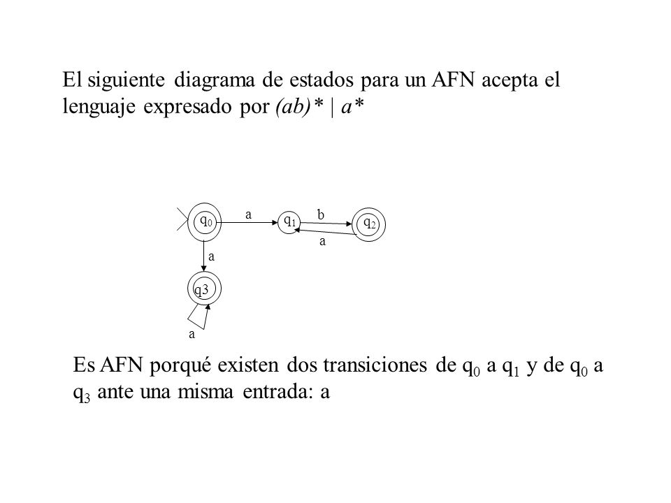 El siguiente diagrama de estados para un AFN acepta el lenguaje expresado por (ab)* | a*