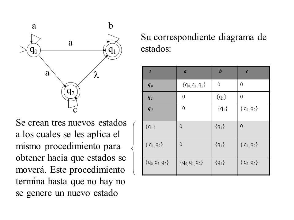 Su correspondiente diagrama de estados: a q0 q1
