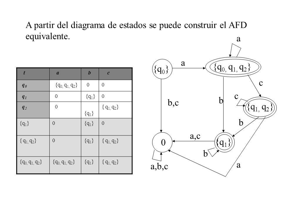 A partir del diagrama de estados se puede construir el AFD equivalente.