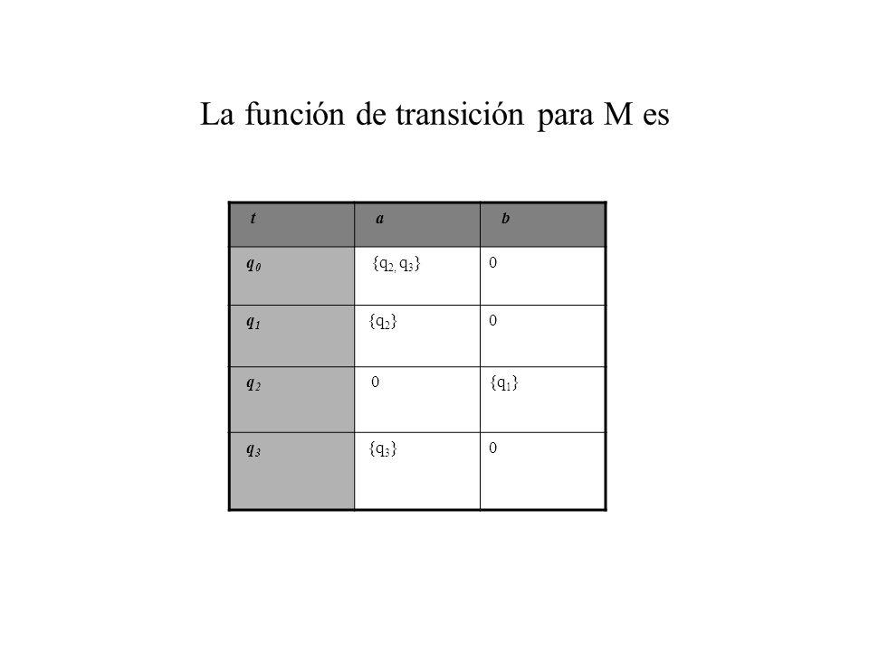 La función de transición para M es