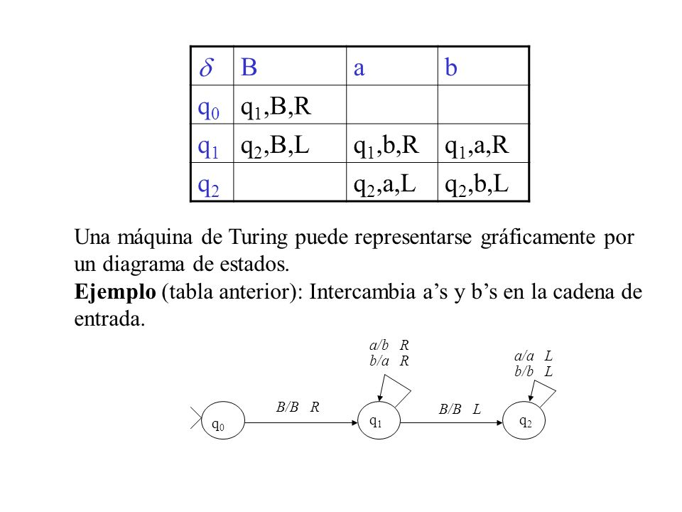 d B a b q0 q1,B,R q1 q2,B,L q1,b,R q1,a,R q2 q2,a,L q2,b,L