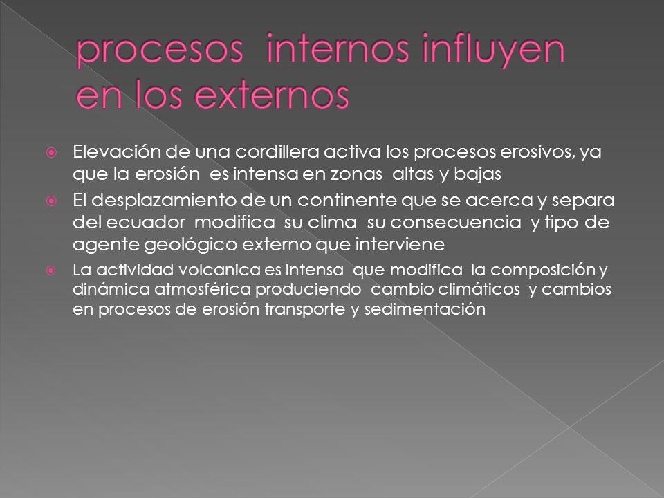 procesos internos influyen en los externos
