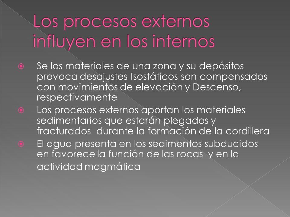 Los procesos externos influyen en los internos