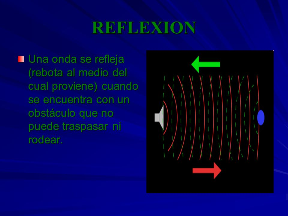 REFLEXION Una onda se refleja (rebota al medio del cual proviene) cuando se encuentra con un obstáculo que no puede traspasar ni rodear.
