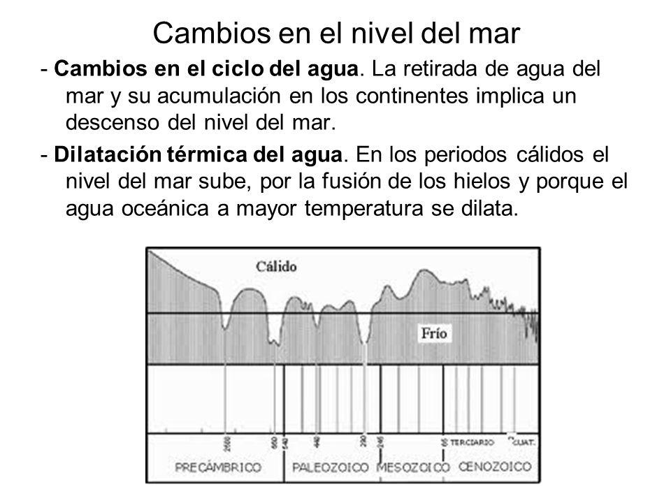Cambios en el nivel del mar