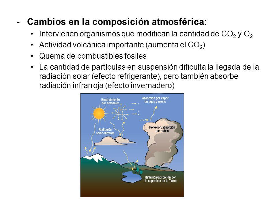 Cambios en la composición atmosférica:
