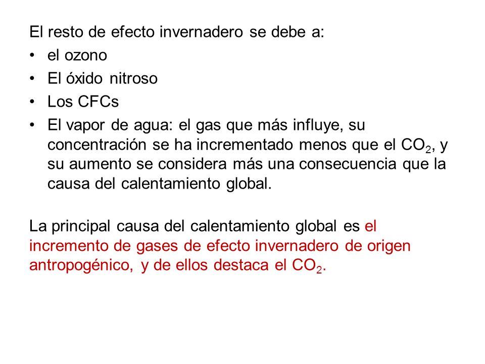 El resto de efecto invernadero se debe a: