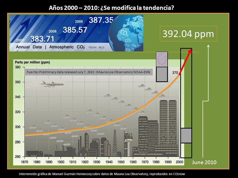 392.04 ppm Años 2000 – 2010: ¿Se modifica la tendencia June 2010