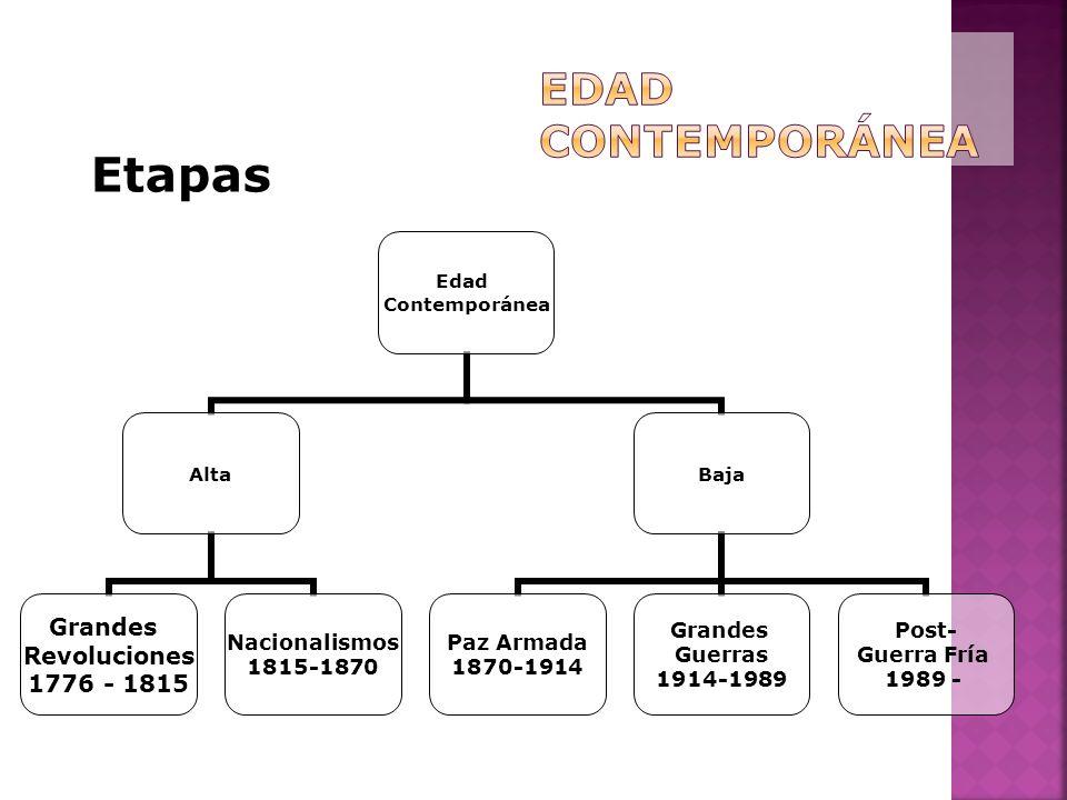 Edad Contemporánea Etapas