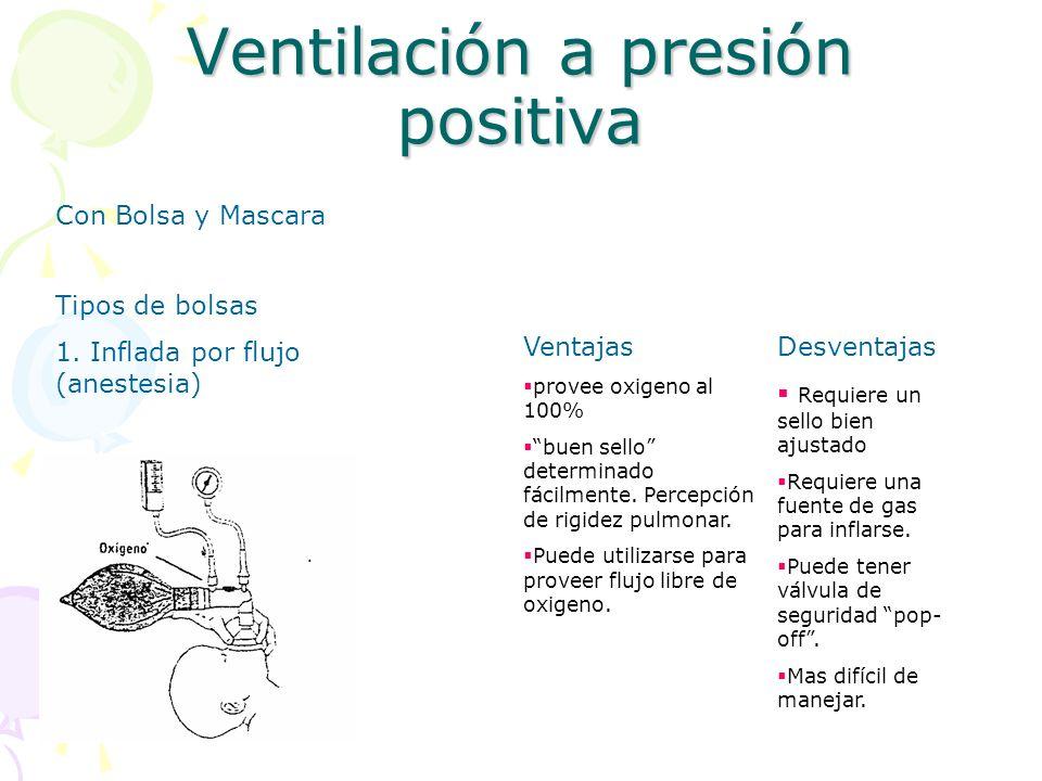 Ventilación a presión positiva